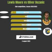 Lewis Moore vs Oliver Bozanic h2h player stats