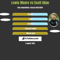 Lewis Moore vs Scott Allan h2h player stats