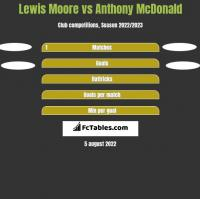 Lewis Moore vs Anthony McDonald h2h player stats