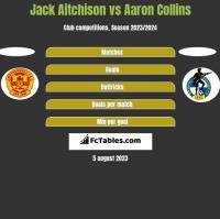 Jack Aitchison vs Aaron Collins h2h player stats