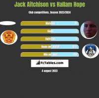 Jack Aitchison vs Hallam Hope h2h player stats