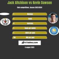 Jack Aitchison vs Kevin Dawson h2h player stats