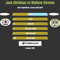 Jack Aitchison vs Mathew Stevens h2h player stats