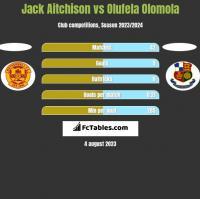 Jack Aitchison vs Olufela Olomola h2h player stats