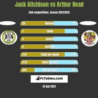 Jack Aitchison vs Arthur Read h2h player stats