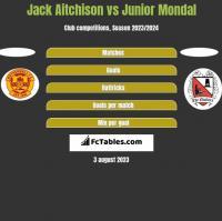 Jack Aitchison vs Junior Mondal h2h player stats