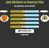 Jack Aitchison vs Cameron Pring h2h player stats