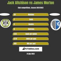 Jack Aitchison vs James Morton h2h player stats