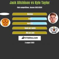 Jack Aitchison vs Kyle Taylor h2h player stats
