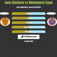 Jack Aitchison vs Mohammed Sagaf h2h player stats