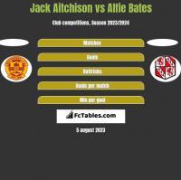 Jack Aitchison vs Alfie Bates h2h player stats