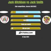 Jack Aitchison vs Jack Smith h2h player stats