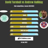 David Turnbull vs Andrew Halliday h2h player stats