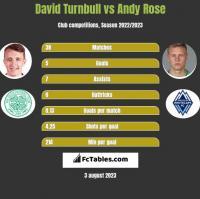 David Turnbull vs Andy Rose h2h player stats