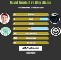 David Turnbull vs Blair Alston h2h player stats