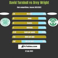 David Turnbull vs Drey Wright h2h player stats