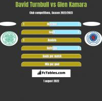 David Turnbull vs Glen Kamara h2h player stats