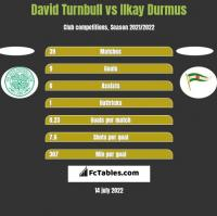 David Turnbull vs Ilkay Durmus h2h player stats