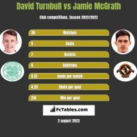 David Turnbull vs Jamie McGrath h2h player stats
