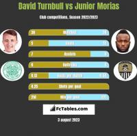 David Turnbull vs Junior Morias h2h player stats