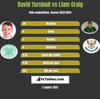 David Turnbull vs Liam Craig h2h player stats