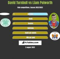David Turnbull vs Liam Polworth h2h player stats