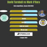 David Turnbull vs Mark O'Hara h2h player stats