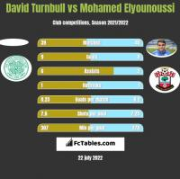 David Turnbull vs Mohamed Elyounoussi h2h player stats
