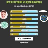 David Turnbull vs Ryan Bowman h2h player stats