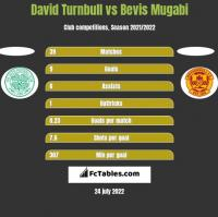 David Turnbull vs Bevis Mugabi h2h player stats