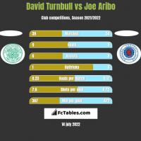 David Turnbull vs Joe Aribo h2h player stats