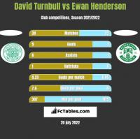 David Turnbull vs Ewan Henderson h2h player stats