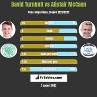 David Turnbull vs Alistair McCann h2h player stats