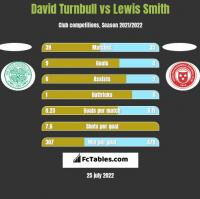 David Turnbull vs Lewis Smith h2h player stats