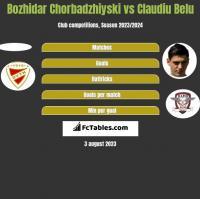 Bozhidar Chorbadzhiyski vs Claudiu Belu h2h player stats