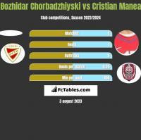 Bozhidar Chorbadzhiyski vs Cristian Manea h2h player stats