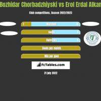Bozhidar Chorbadzhiyski vs Erol Erdal Alkan h2h player stats
