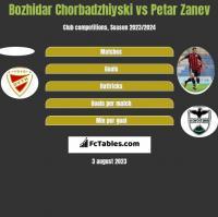 Bozhidar Chorbadzhiyski vs Petar Zanev h2h player stats
