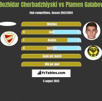 Bozhidar Chorbadzhiyski vs Plamen Galabov h2h player stats