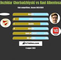 Bozhidar Chorbadzhiyski vs Raul Albentosa h2h player stats