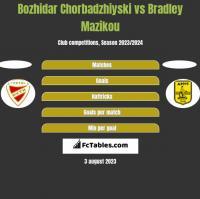 Bozhidar Chorbadzhiyski vs Bradley Mazikou h2h player stats