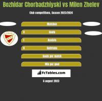 Bozhidar Chorbadzhiyski vs Milen Zhelev h2h player stats
