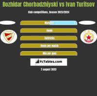 Bozhidar Chorbadzhiyski vs Ivan Turitsov h2h player stats