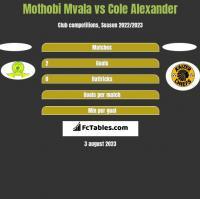 Mothobi Mvala vs Cole Alexander h2h player stats