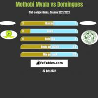 Mothobi Mvala vs Domingues h2h player stats