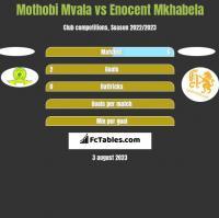 Mothobi Mvala vs Enocent Mkhabela h2h player stats