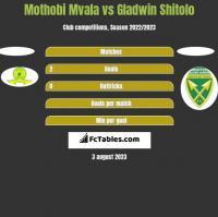 Mothobi Mvala vs Gladwin Shitolo h2h player stats