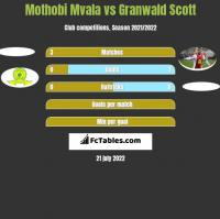 Mothobi Mvala vs Granwald Scott h2h player stats