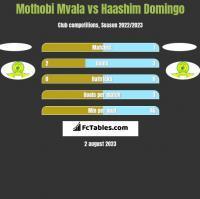 Mothobi Mvala vs Haashim Domingo h2h player stats