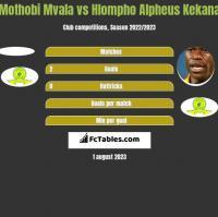 Mothobi Mvala vs Hlompho Alpheus Kekana h2h player stats